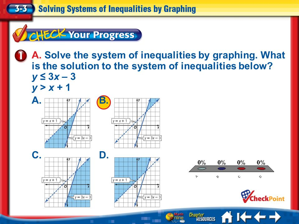 A. Solve the system of inequalities by graphing