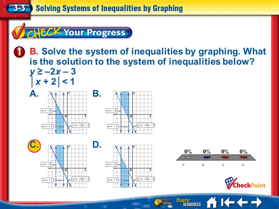 B. Solve the system of inequalities by graphing
