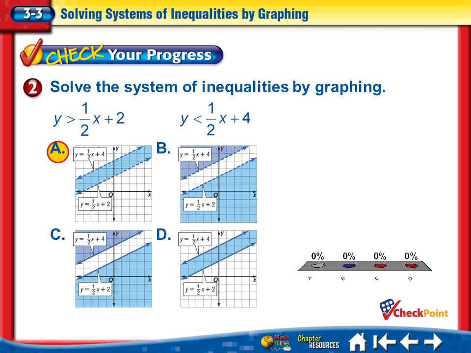 Solve the system of inequalities by graphing.
