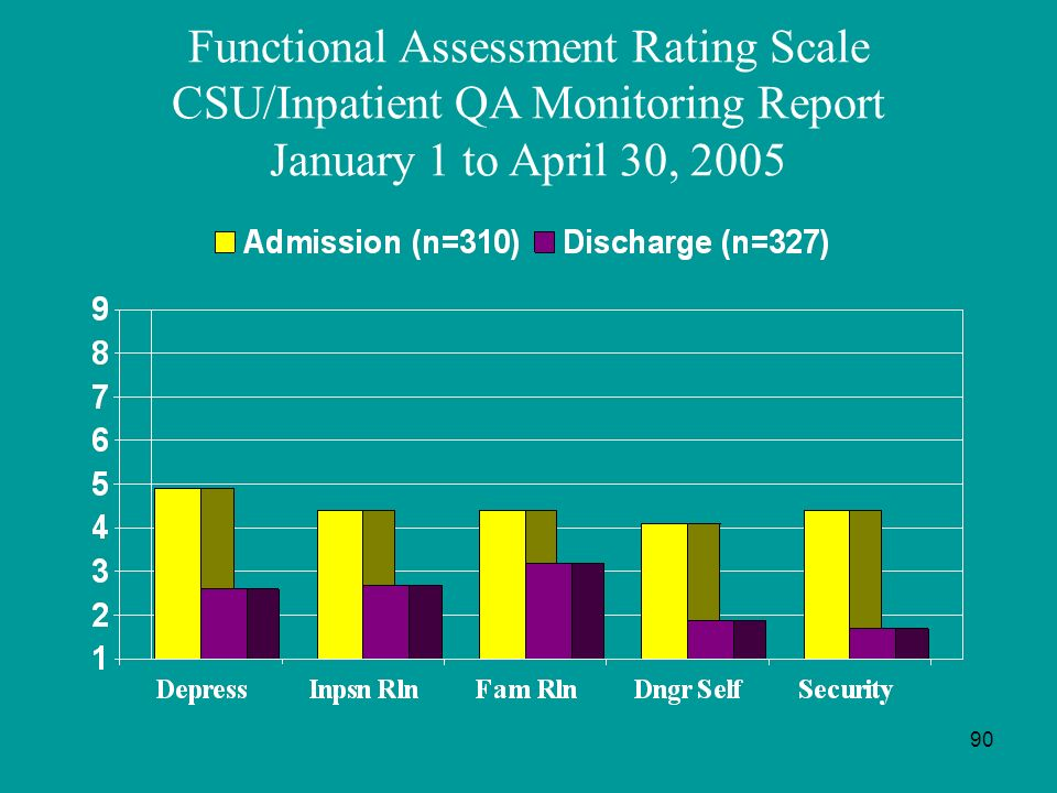 Functional Assessment Rating Scale CSU/Inpatient QA Monitoring Report