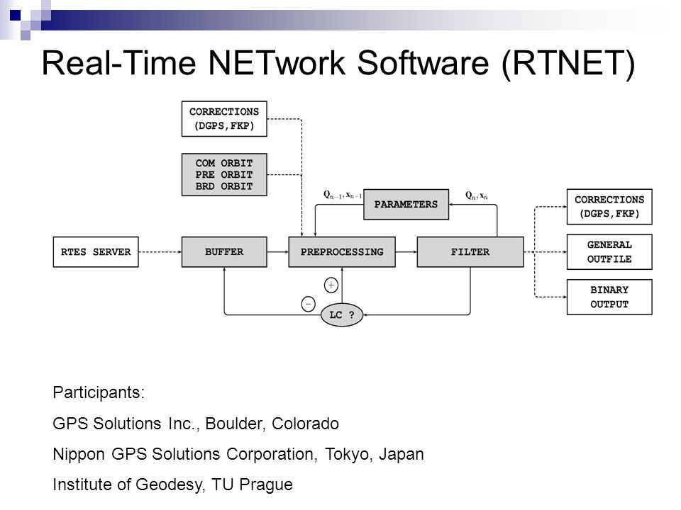 Real Time Network Software Rtnet