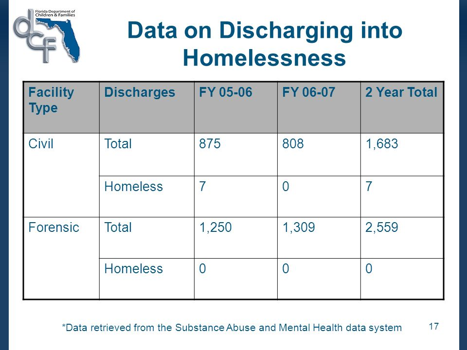 Data on Discharging into Homelessness