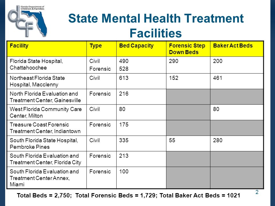 State Mental Health Treatment Facilities