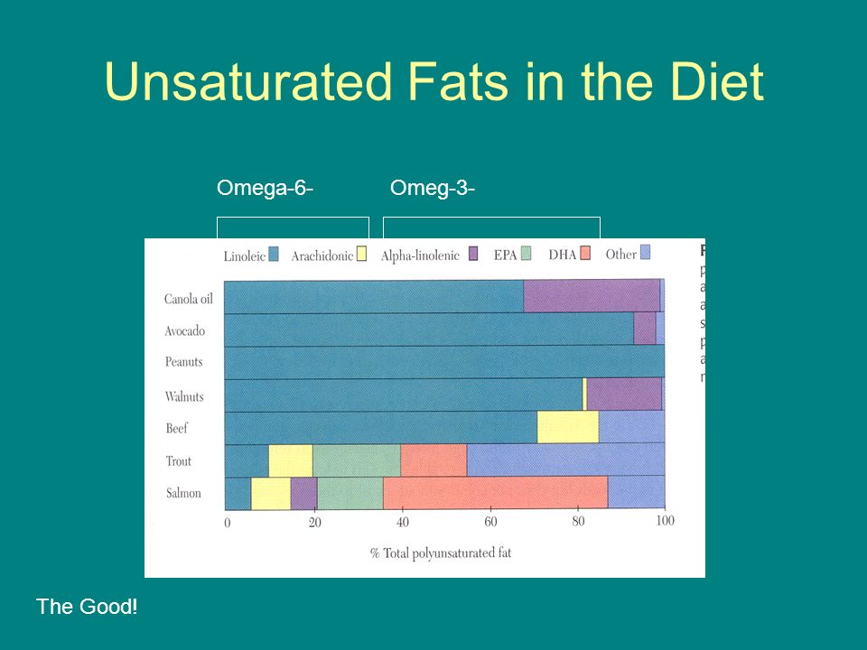 Unsaturated Fats in the Diet
