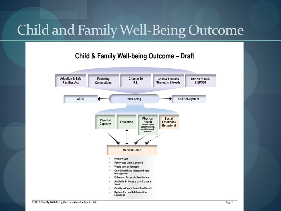 Child and Family Well-Being Outcome