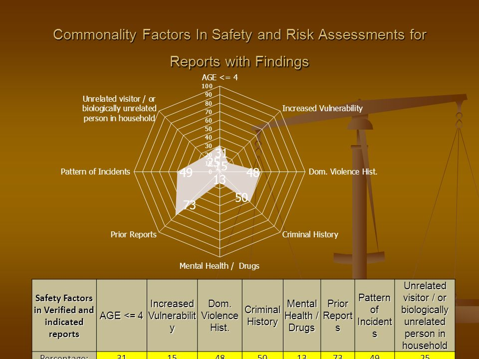 Safety Factors in Verified and indicated reports