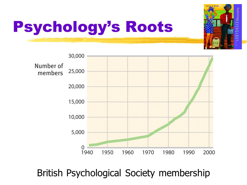 British Psychological Society membership
