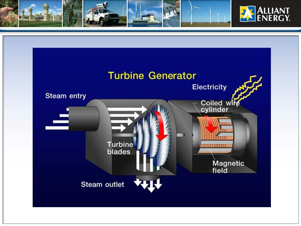 The simplest type of generator has two main components: a rotating magnet called the rotor, which turns inside stationary coils of copper wire called the stator. When the rotor rotates through the magnetic field, it generates a flow of current through the copper coils of the stator.