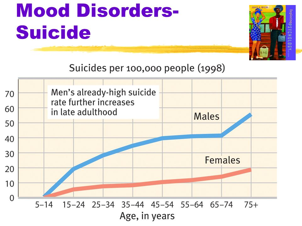 Mood Disorders- Suicide