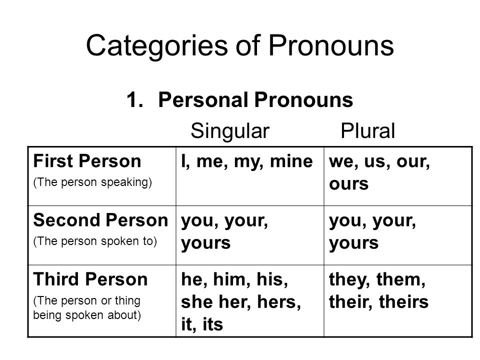 Categories of Pronouns