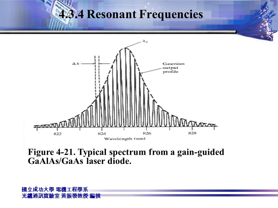 4.3.4 Resonant Frequencies Figure 4-21.