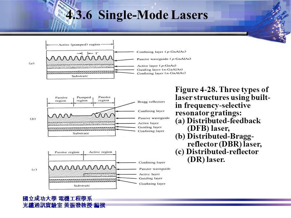 4.3.6 Single-Mode Lasers Figure 4-28. Three types of laser structures using built-in frequency-selective resonator gratings: