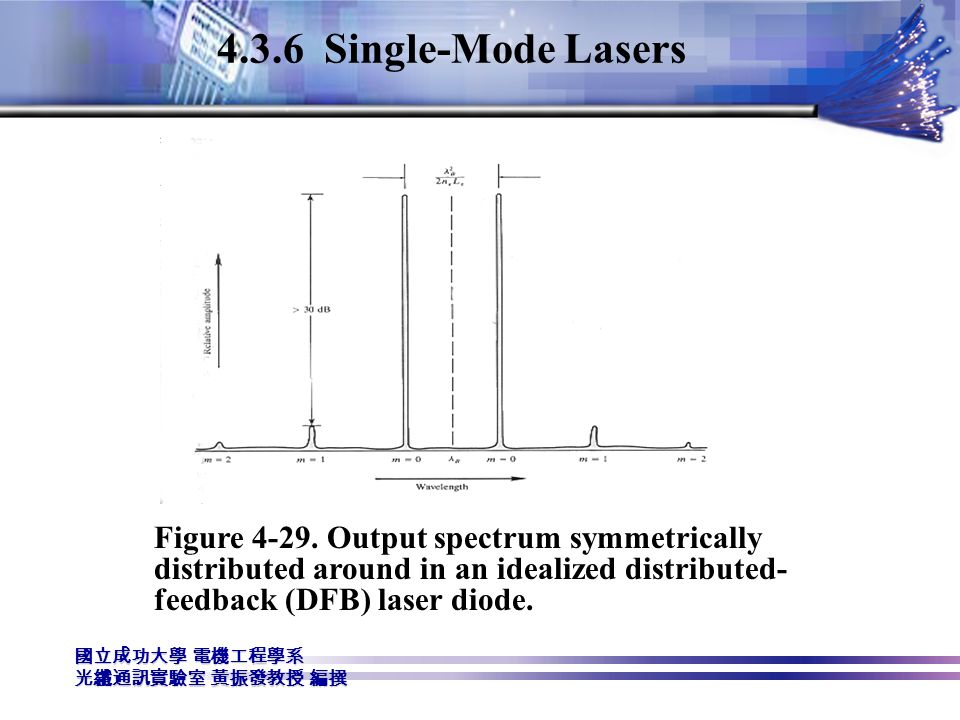 4.3.6 Single-Mode Lasers Figure 4-29.