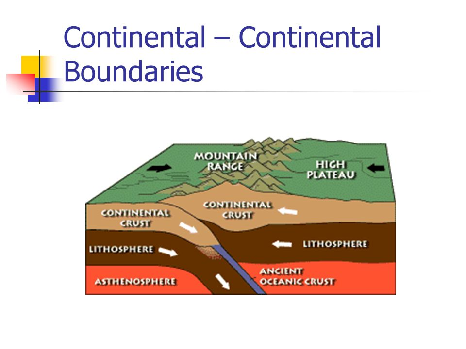 Continental – Continental Boundaries