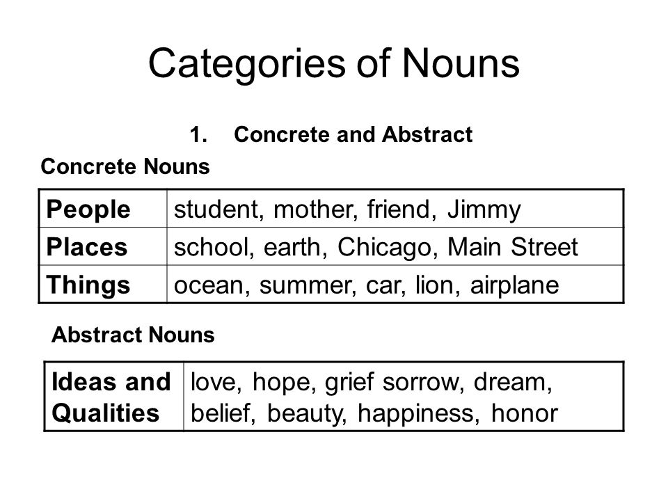 Categories of Nouns People student, mother, friend, Jimmy Places