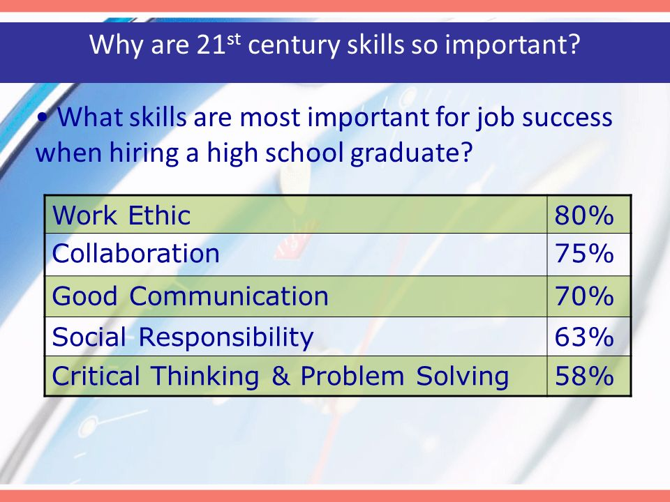 Why are 21st century skills so important
