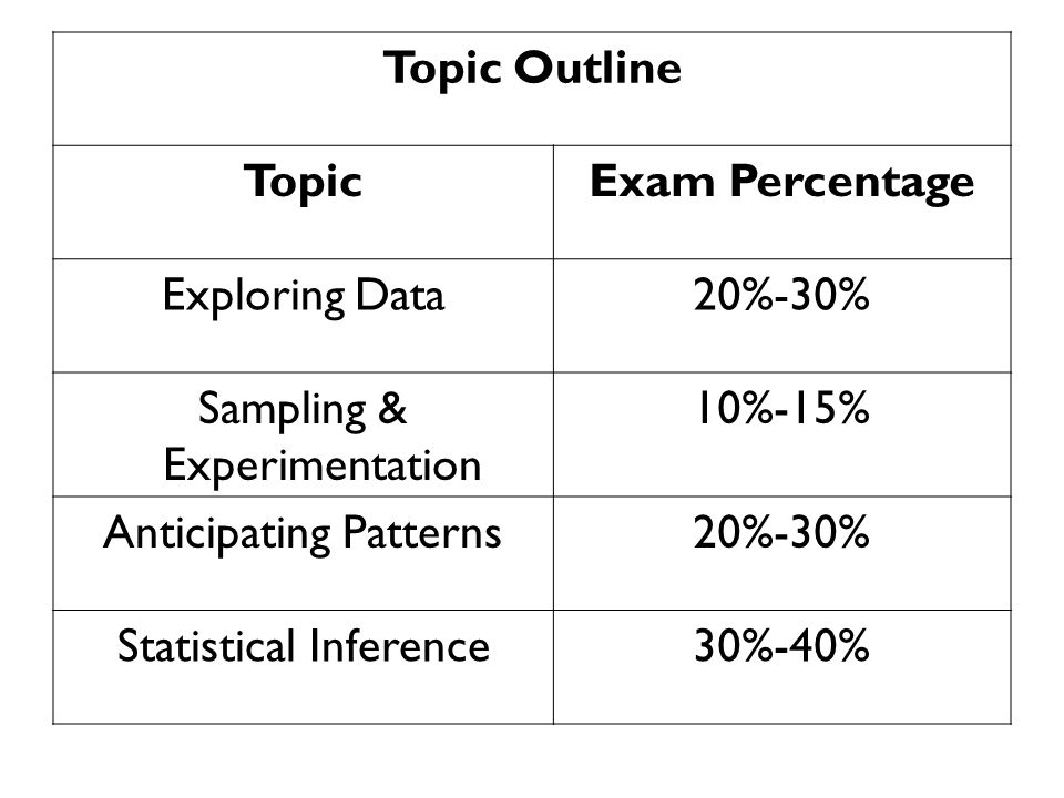 Topic Outline Topic Exam Percentage