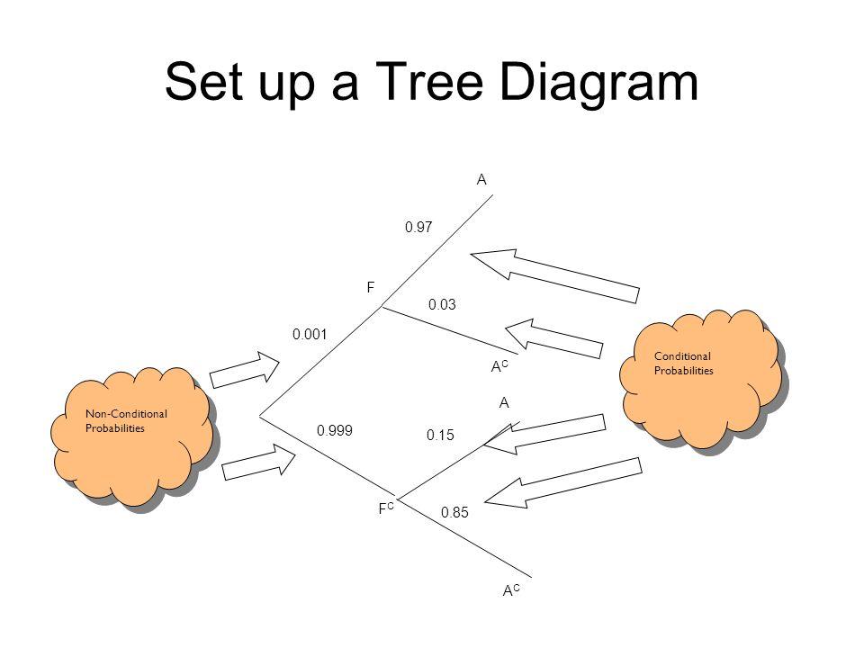 Set up a Tree Diagram A 0.97 F 0.03 0.001 AC A 0.999 0.15 FC 0.85 AC