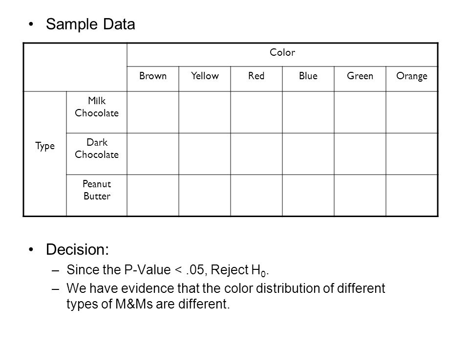 Sample Data Decision: Since the P-Value < .05, Reject H0.