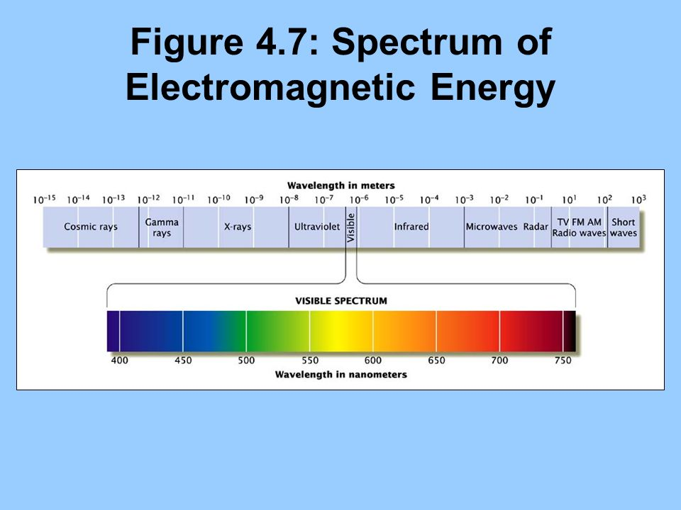 Figure 4.7: Spectrum of Electromagnetic Energy