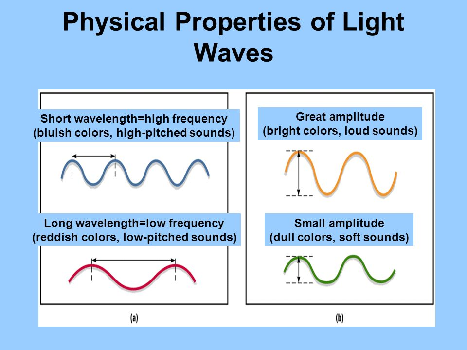 Physical Properties of Light Waves