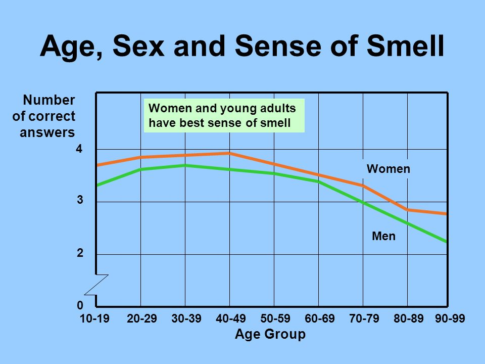 Age, Sex and Sense of Smell