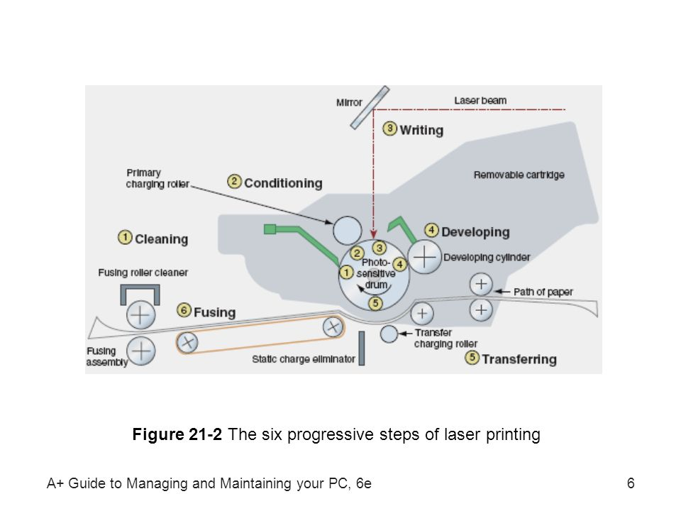 Figure 21-2 The six progressive steps of laser printing