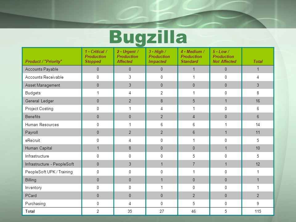 Bugzilla Product / Priority 1 - Critical / Production Stopped