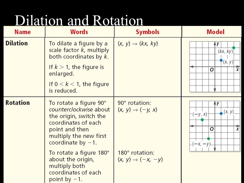Dilation and Rotation