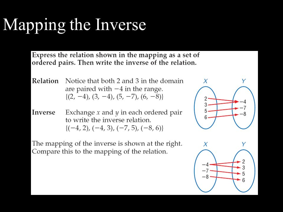 Mapping the Inverse