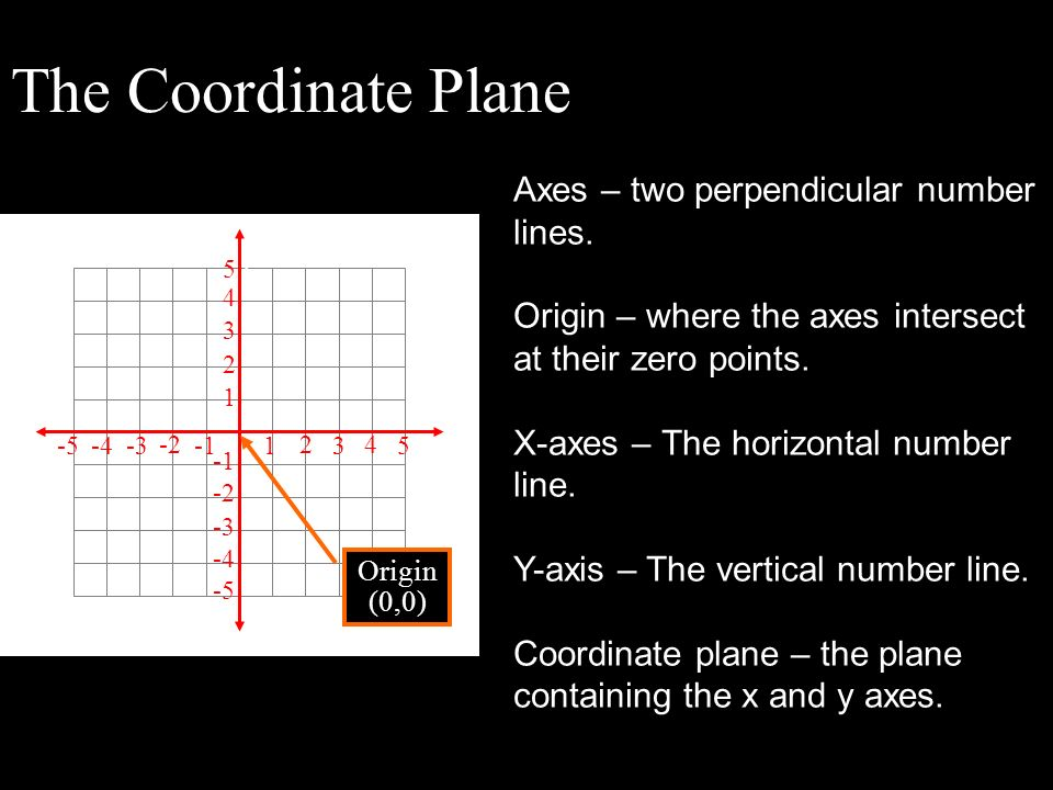 The Coordinate Plane Axes – two perpendicular number lines.