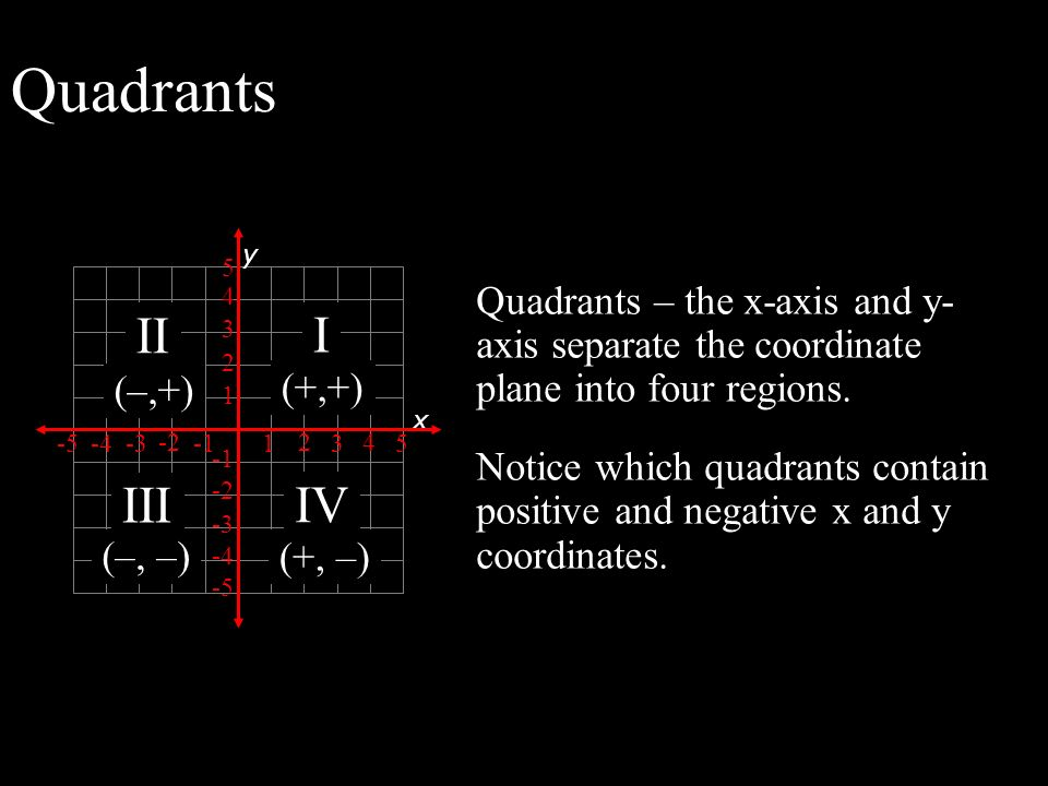 Quadrants 1. 2. 3. 4. 5. -1. -2. -3. -4. -5. y. Quadrants – the x-axis and y-axis separate the coordinate plane into four regions.