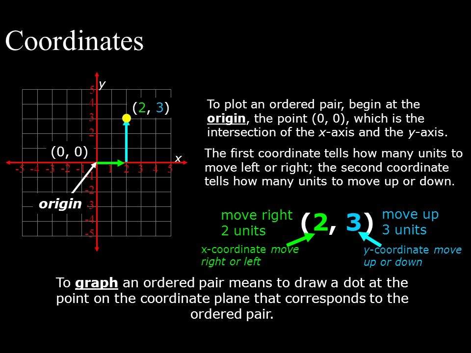 Coordinates (2, 3) (2, 3) (0, 0) origin move right 2 units