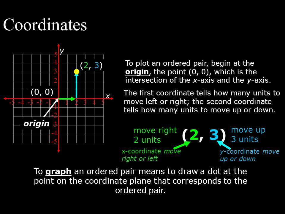 Coordinates (2, 3) (2, 3) (0, 0) origin move right 2 units