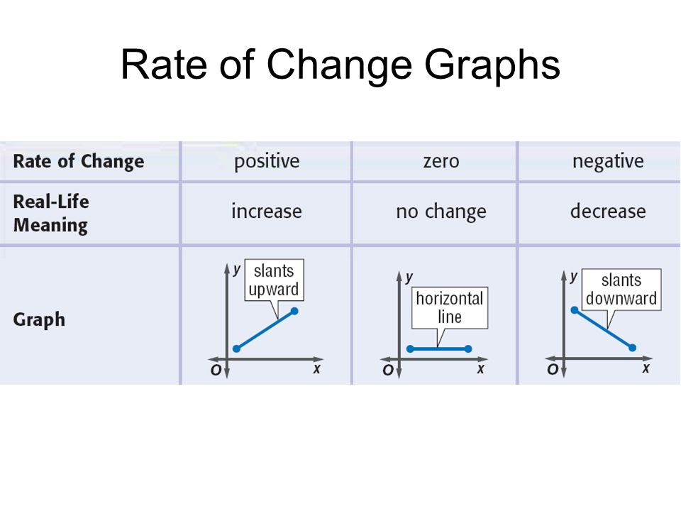 Rate of Change Graphs