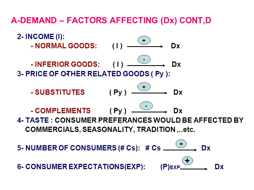 factors affecting demand and supply 2 essay The determining factors of supply and demand in a market economics is the study of the production and distribution of wealth and how resources are distributed for the production of goods and services within a social system.