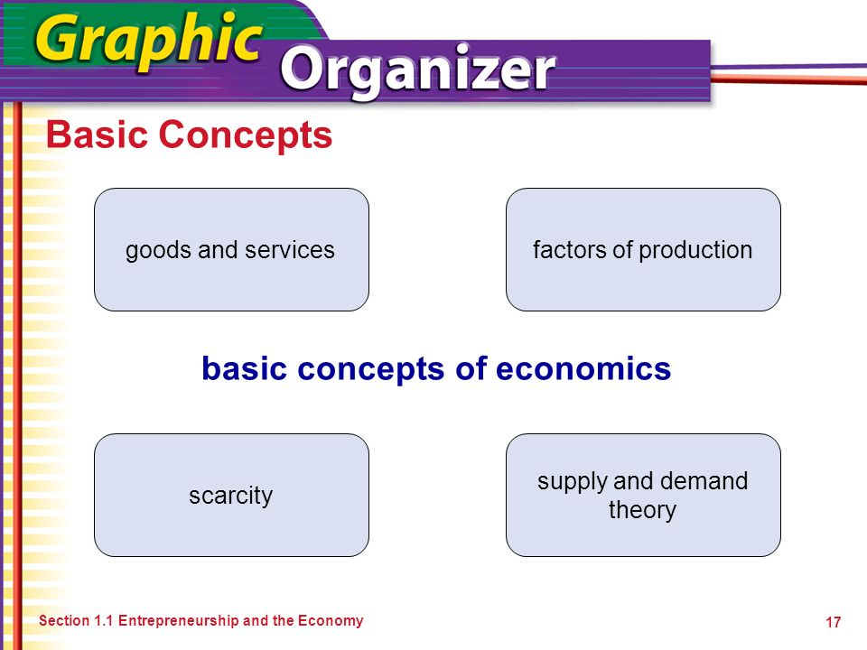 basic concepts in economics of firms Free elementary, middle and high school teacher resources, including puzzlemaker, student games and activities and lesson plans.