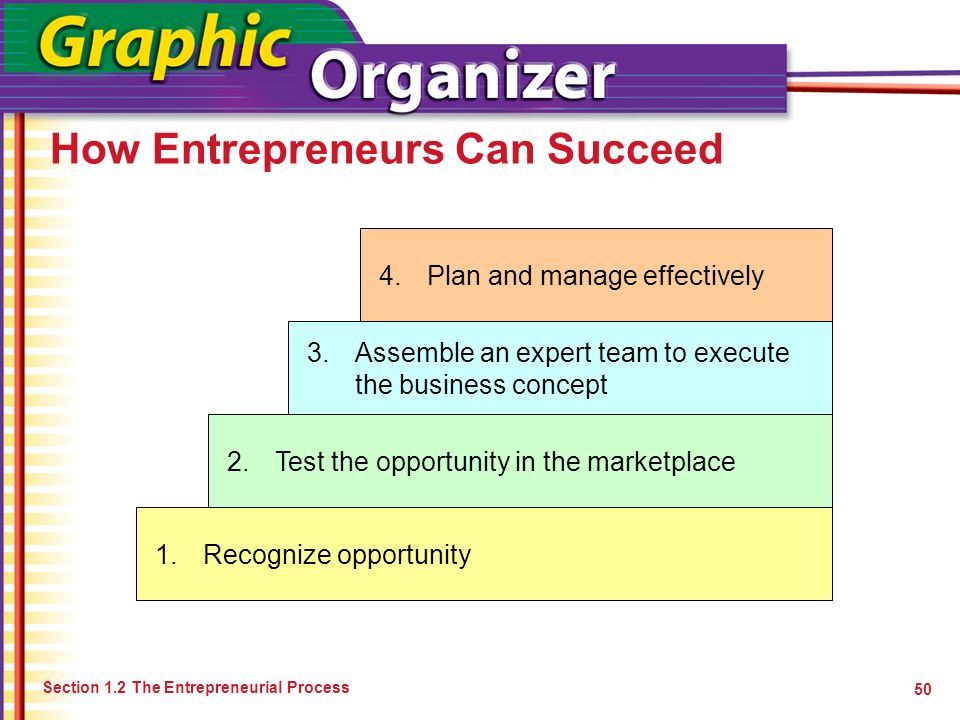 How Entrepreneurs Can Succeed