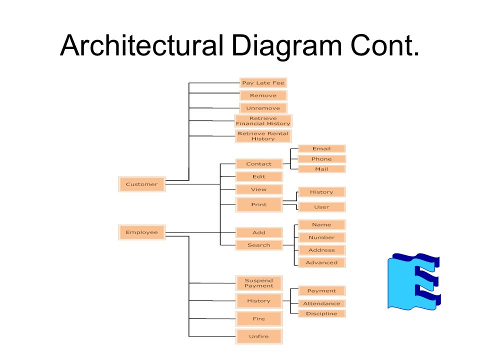 high level architectural diagram of the library system Architectural artifacts are created in order to describe a system in capturing or representing the design of a system architecture a value chain diagram provides a high-level orientation view of an enterprise and how it interacts with the outside world.