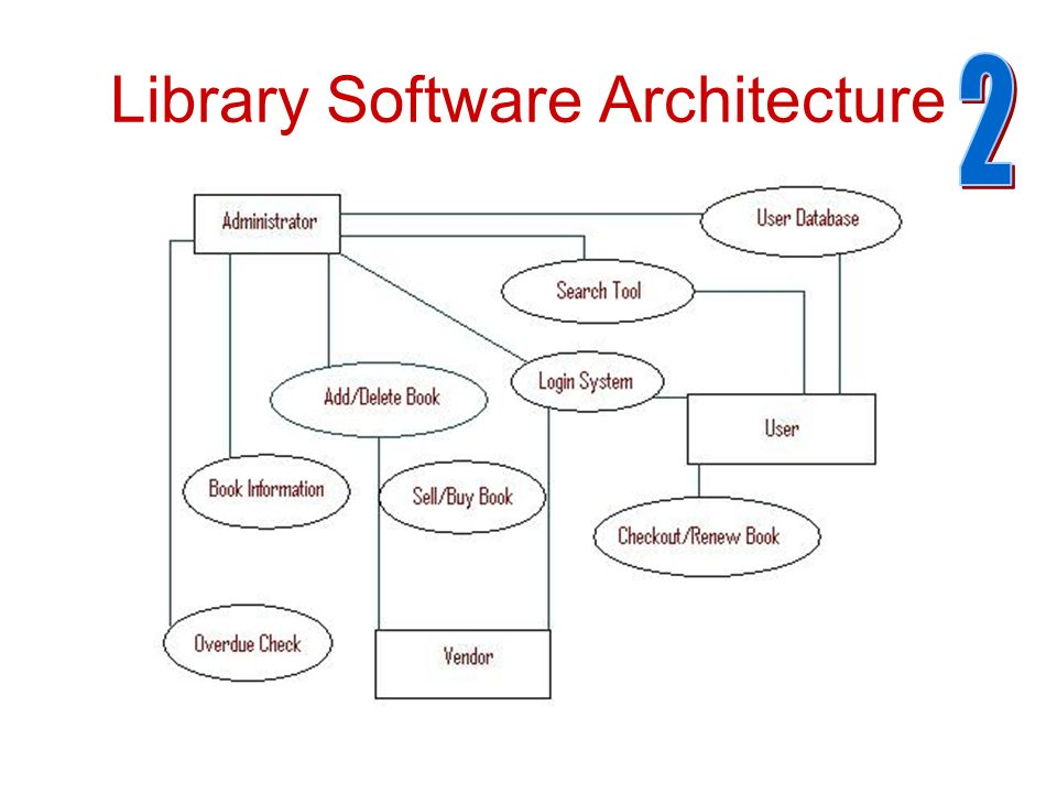 Bad high level architectural diagram elementary school library library software architecture ccuart Gallery