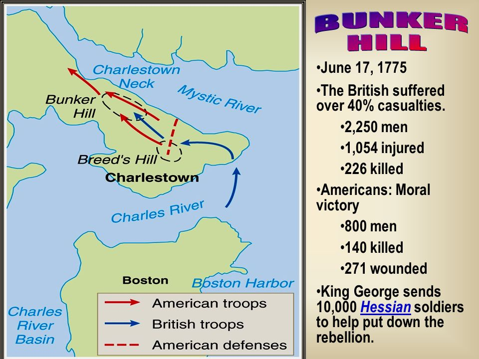 BUNKER HILL June 17, 1775 The British suffered over 40% casualties.