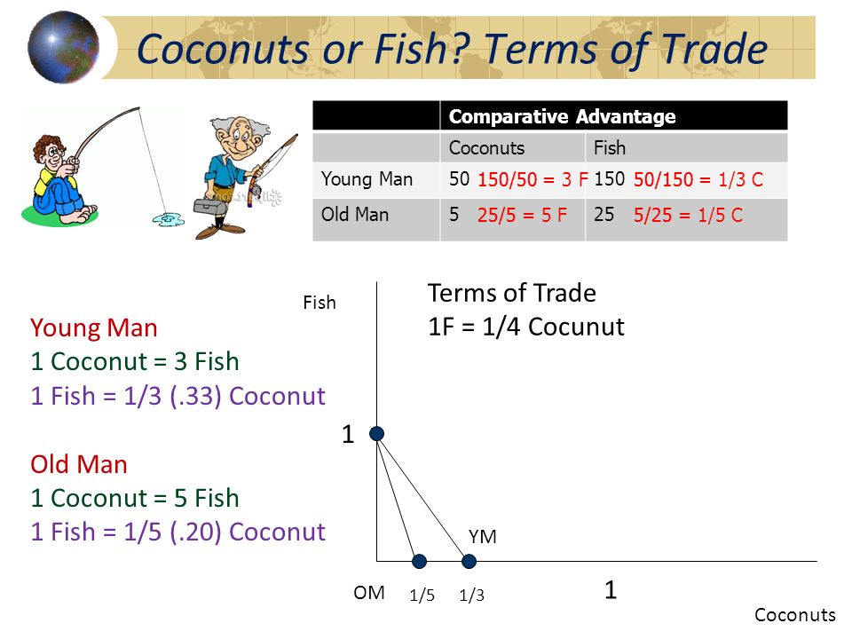 Coconuts or Fish Terms of Trade