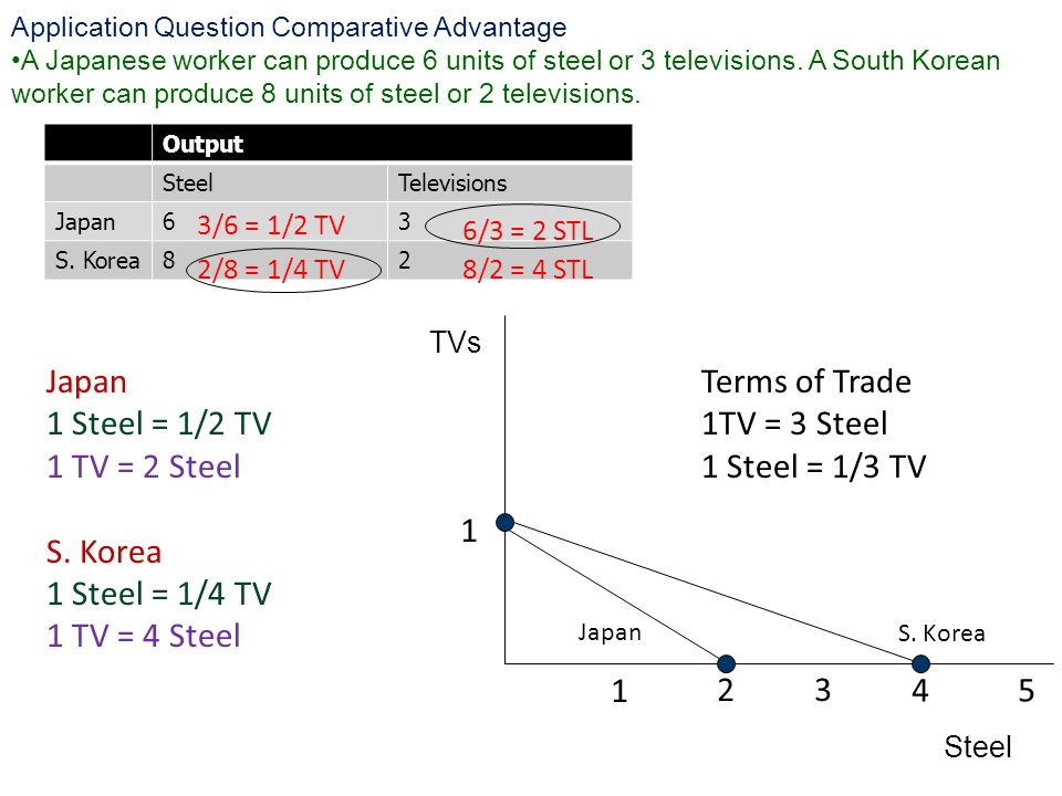 Japan 1 Steel = 1/2 TV 1 TV = 2 Steel S. Korea 1 Steel = 1/4 TV