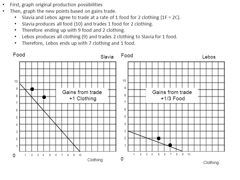 First, graph original production possibilities