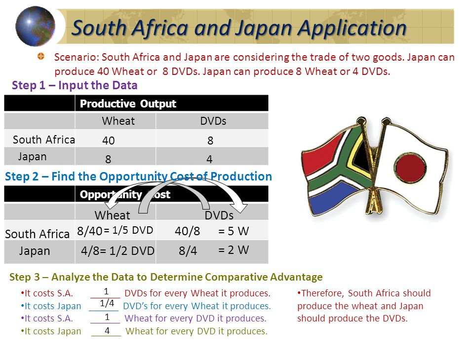 South Africa and Japan Application