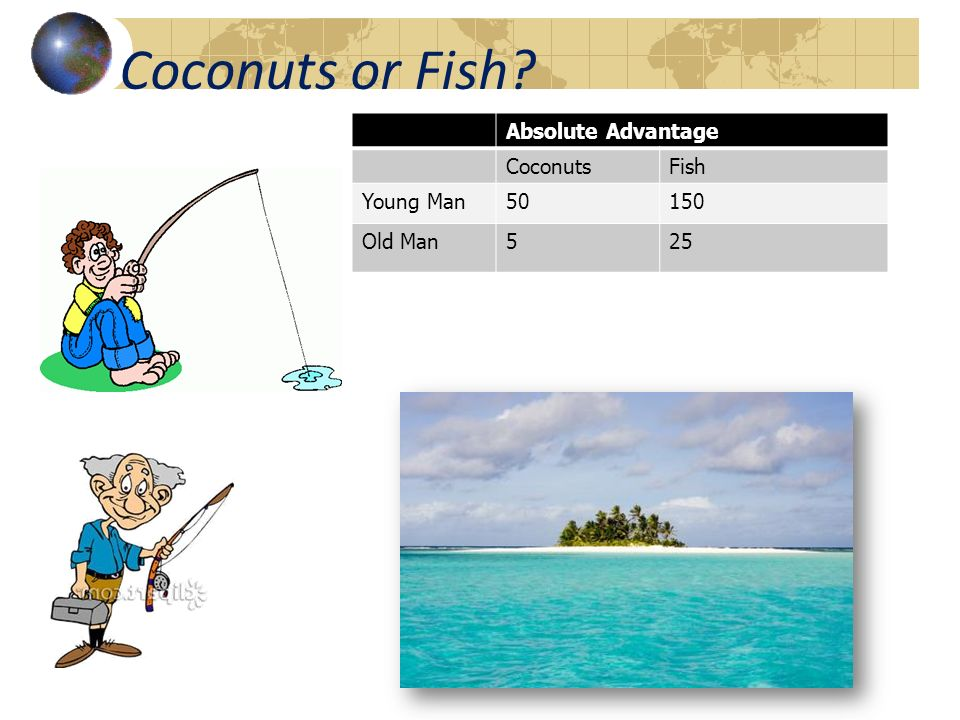 Coconuts or Fish Absolute Advantage Coconuts Fish Young Man 50 150