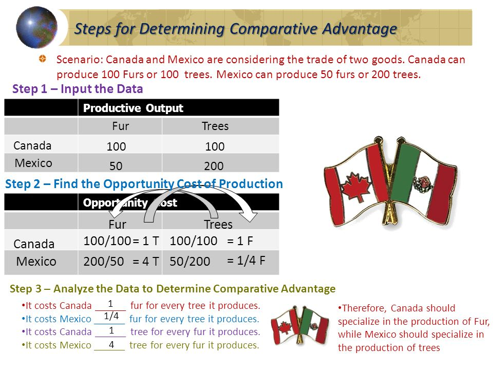 Steps for Determining Comparative Advantage