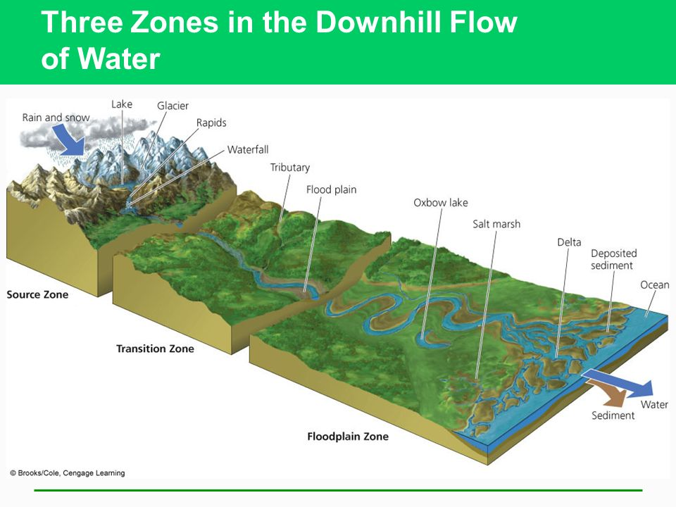 Three Zones in the Downhill Flow of Water