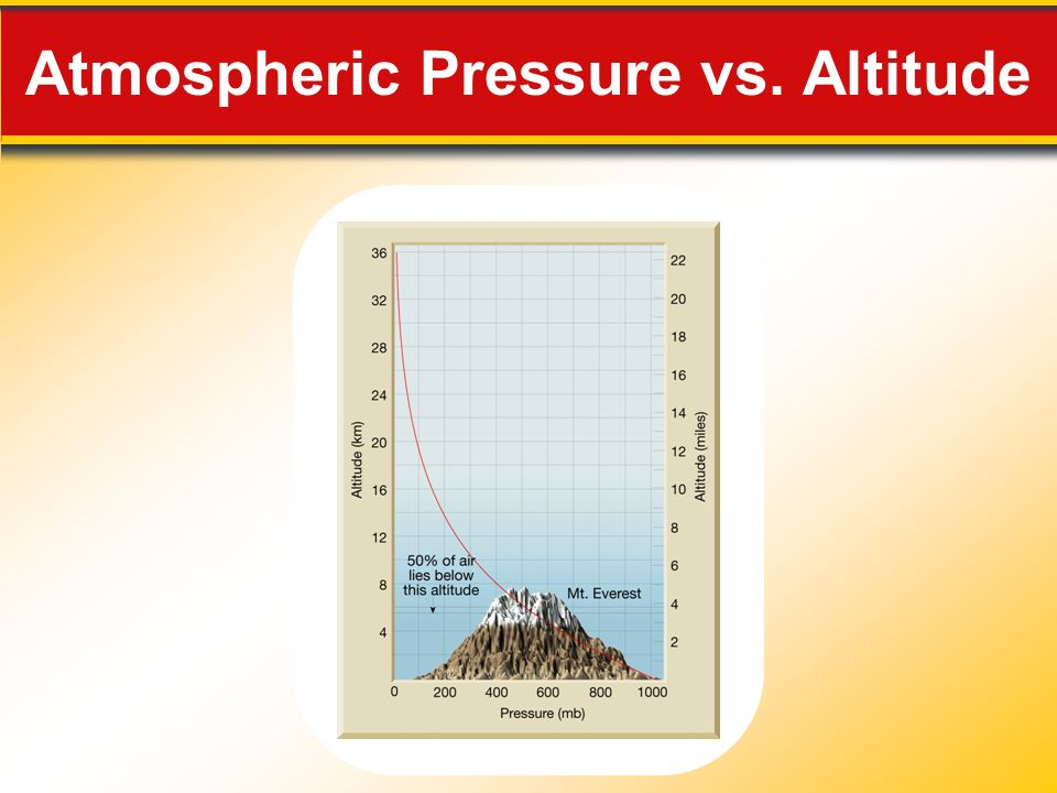 Atmospheric Pressure vs. Altitude