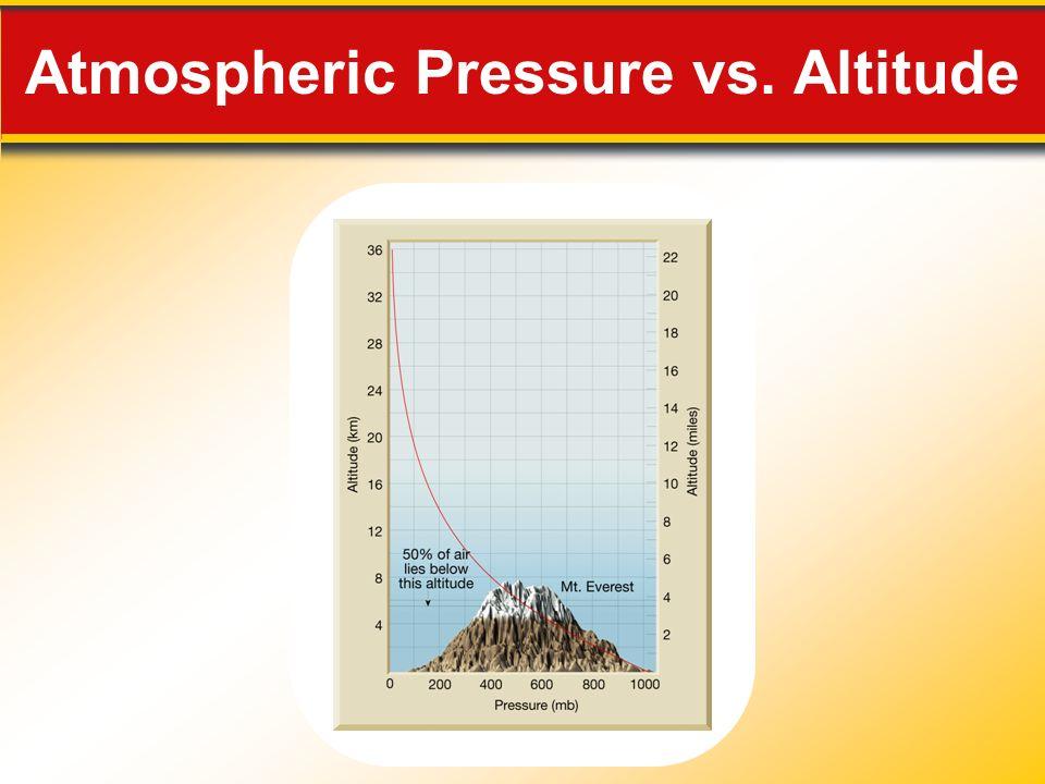Atmospheric Pressure vs. Altitude